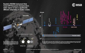 First_measurements_of_comet_s_water_ratio_-_copie