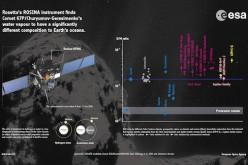 L'eau sur Terre : le mystère s'épaissit avec Rosetta