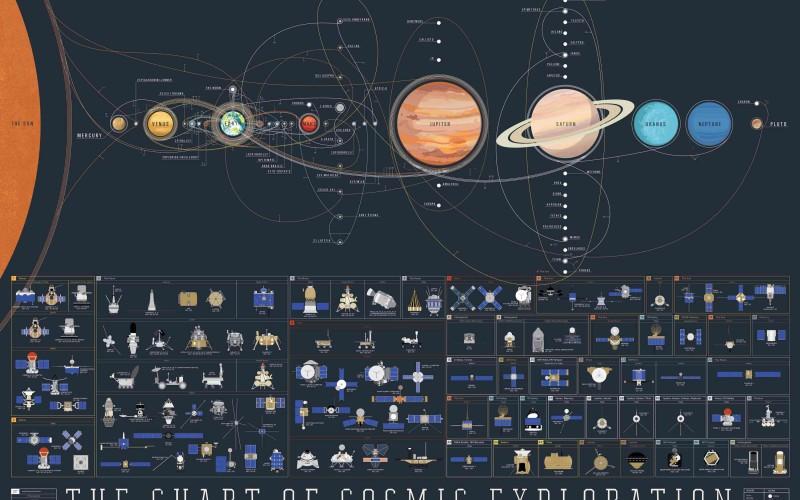 Toutes les missions spatiales depuis 1959
